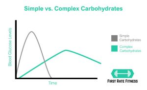 Simple Carbohydrates vs. Complex Carbohydrates - a graph